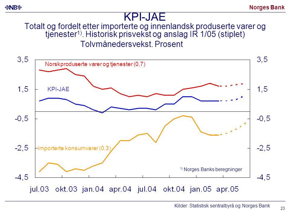 Norges Bank 23 KPI-JAE Totalt og fordelt etter importerte og innenlandsk produserte varer og tjenester 1).