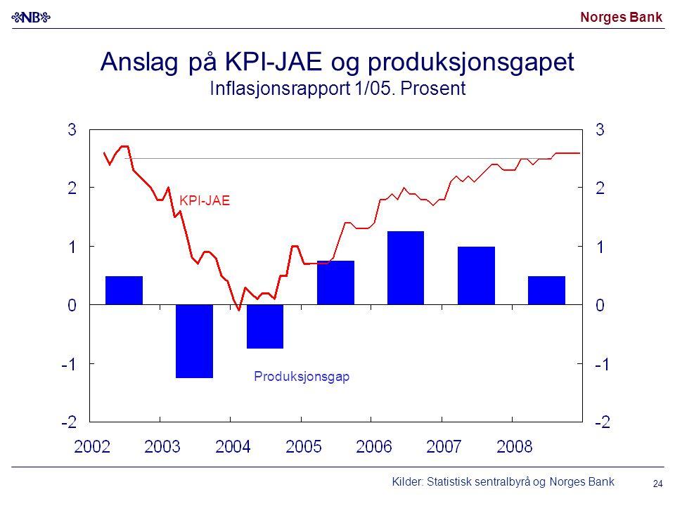 Norges Bank 24 Anslag på KPI-JAE og produksjonsgapet Inflasjonsrapport 1/05.