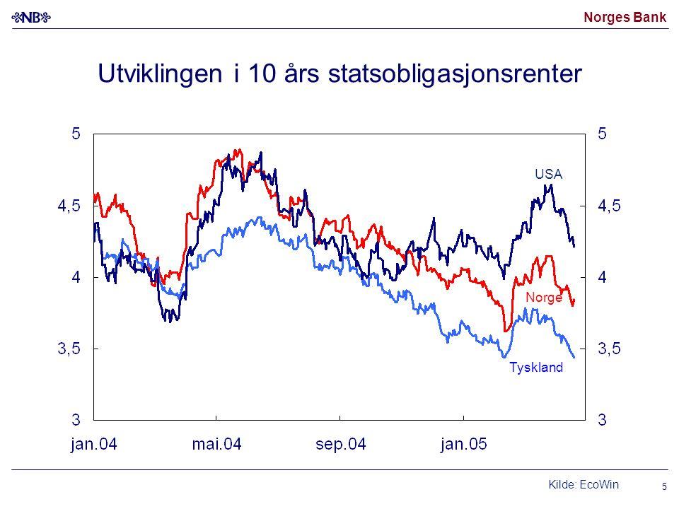 Norges Bank 5 Utviklingen i 10 års statsobligasjonsrenter Kilde: EcoWin Norge USA Tyskland