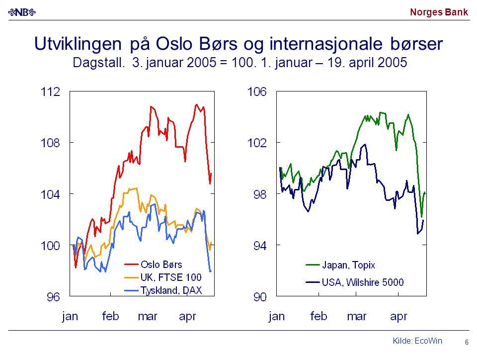 Norges Bank 6 Utviklingen på Oslo Børs og internasjonale børser Dagstall.
