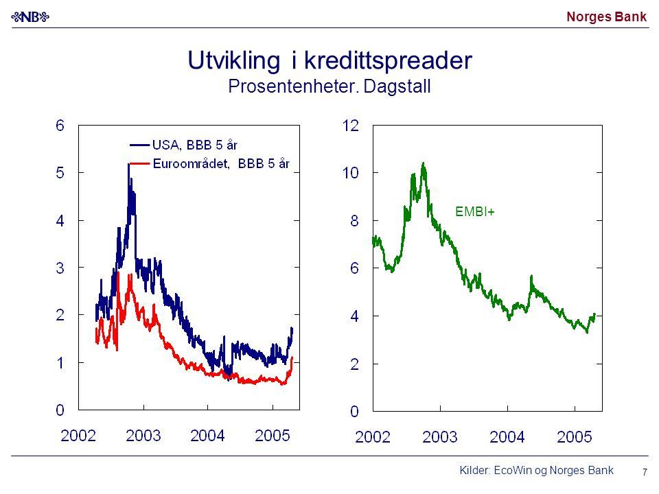 Norges Bank 7 Utvikling i kredittspreader Prosentenheter.
