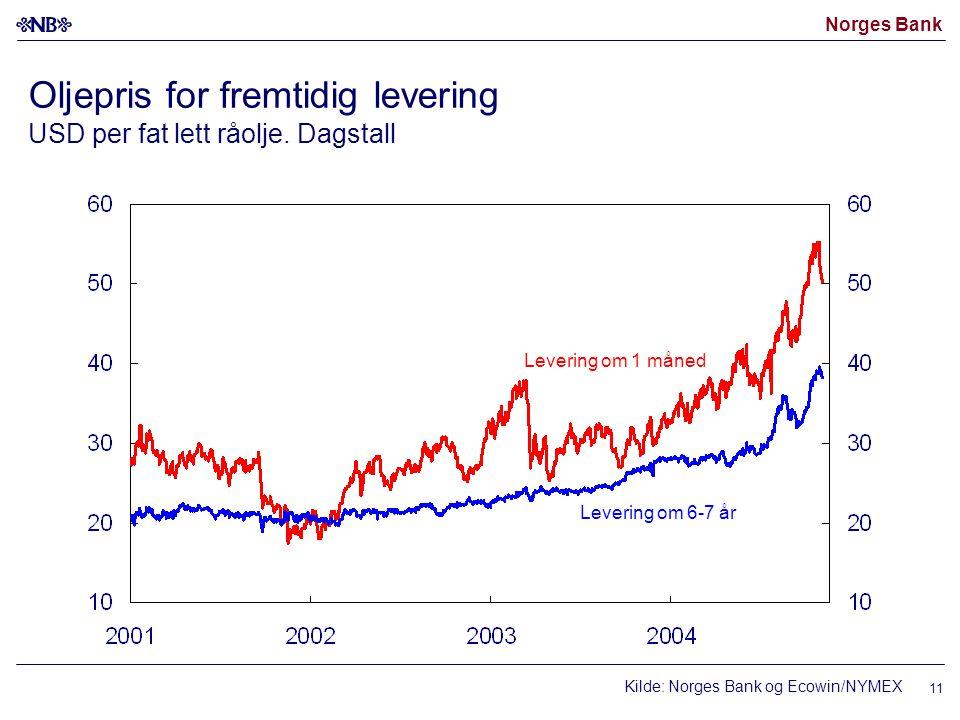 Norges Bank 11 Oljepris for fremtidig levering USD per fat lett råolje. Dagstall Kilde: Norges Bank og Ecowin/NYMEX Levering om 6-7 år Levering om 1 m
