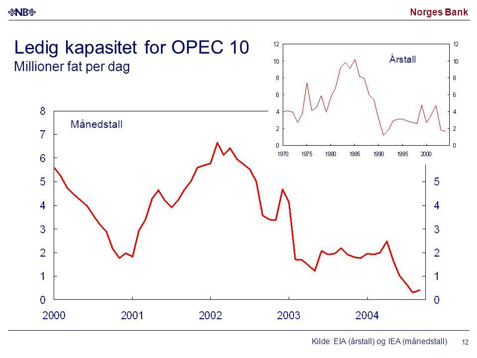 Norges Bank 12 Ledig kapasitet for OPEC 10 Millioner fat per dag Kilde: EIA (årstall) og IEA (månedstall) Månedstall Årstall
