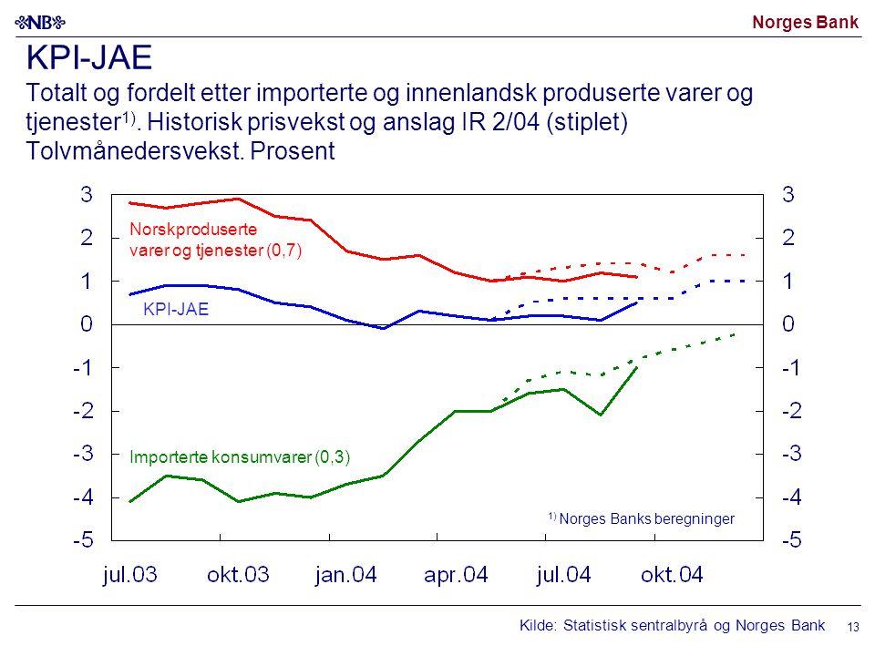 Norges Bank 13 KPI-JAE Totalt og fordelt etter importerte og innenlandsk produserte varer og tjenester 1). Historisk prisvekst og anslag IR 2/04 (stip