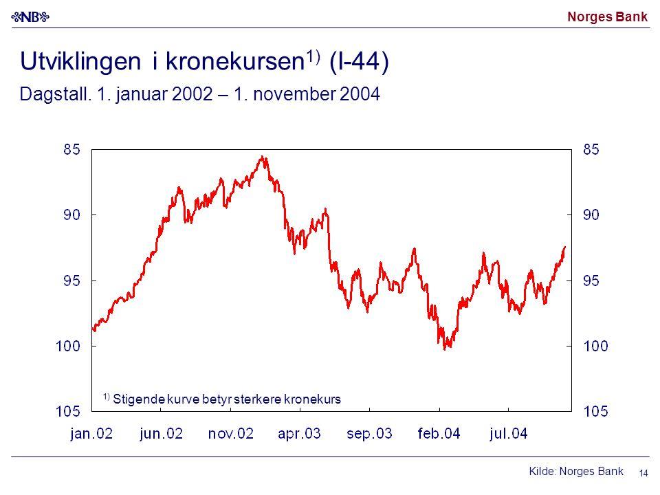 Norges Bank 14 1) Stigende kurve betyr sterkere kronekurs Kilde: Norges Bank Utviklingen i kronekursen 1) (I-44) Dagstall. 1. januar 2002 – 1. novembe