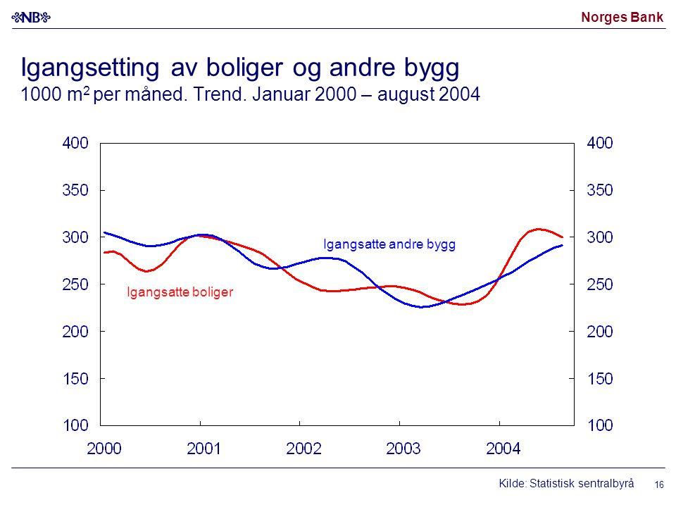 Norges Bank 16 Igangsetting av boliger og andre bygg 1000 m 2 per måned. Trend. Januar 2000 – august 2004 Igangsatte boliger Igangsatte andre bygg Kil