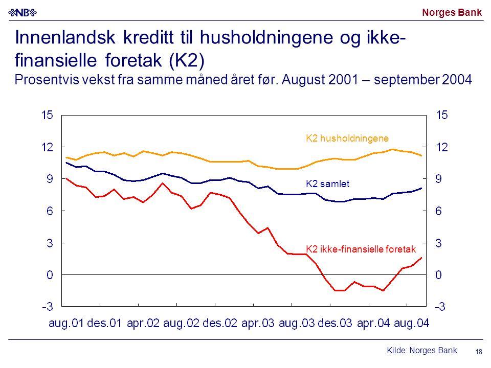 Norges Bank 18 Innenlandsk kreditt til husholdningene og ikke- finansielle foretak (K2) Prosentvis vekst fra samme måned året før.