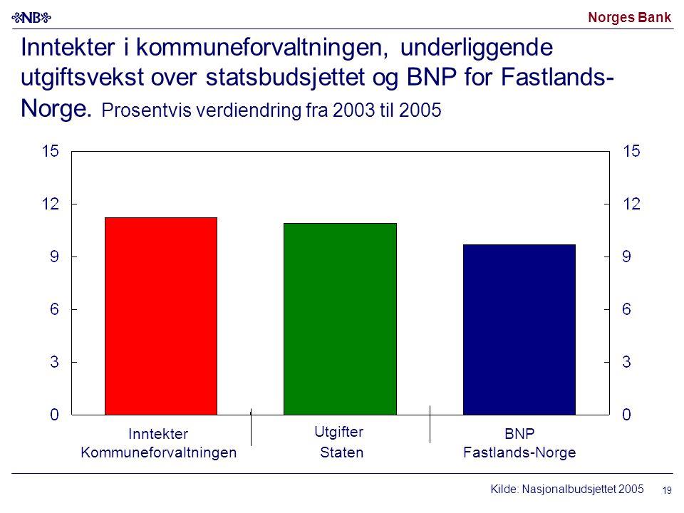 Norges Bank 19 Inntekter i kommuneforvaltningen, underliggende utgiftsvekst over statsbudsjettet og BNP for Fastlands- Norge.