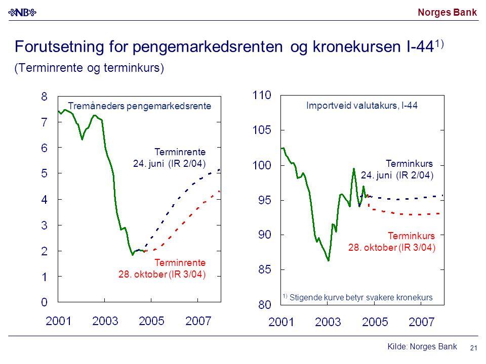 Norges Bank 21 Tremåneders pengemarkedsrente Terminrente 28. oktober (IR 3/04) Kilde: Norges Bank Importveid valutakurs, I-44 Terminkurs 28. oktober (