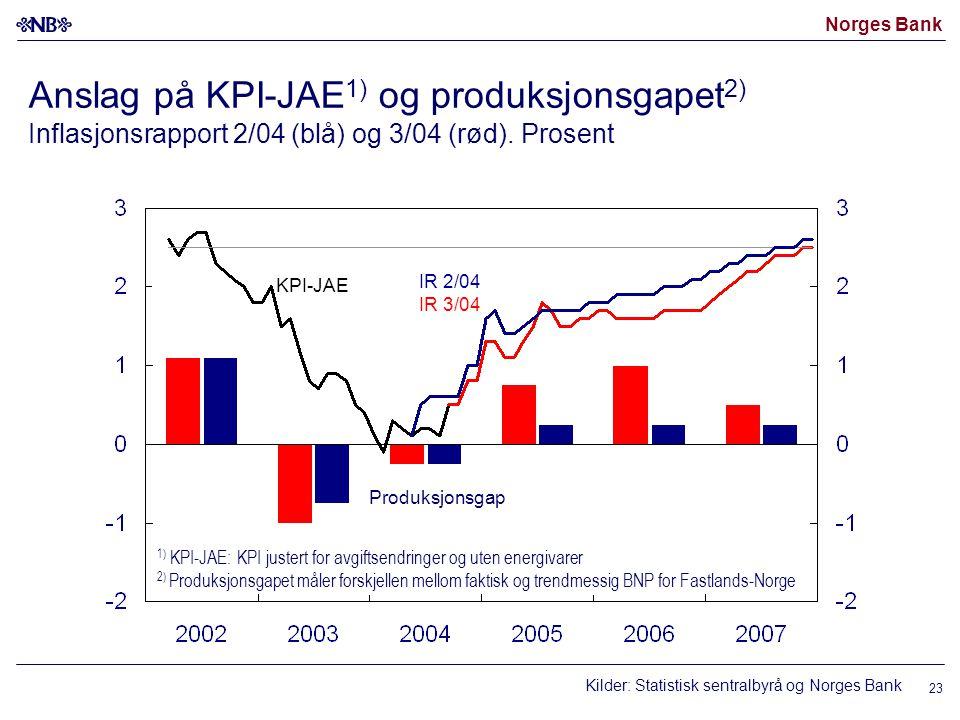 Norges Bank 23 Anslag på KPI-JAE 1) og produksjonsgapet 2) Inflasjonsrapport 2/04 (blå) og 3/04 (rød). Prosent 1) KPI-JAE: KPI justert for avgiftsendr