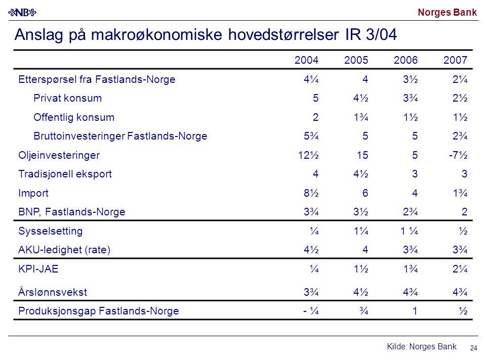 Norges Bank 24 Anslag på makroøkonomiske hovedstørrelser IR 3/04 Kilde: Norges Bank 2004200520062007 Etterspørsel fra Fastlands-Norge 4¼43½2¼ Privat k