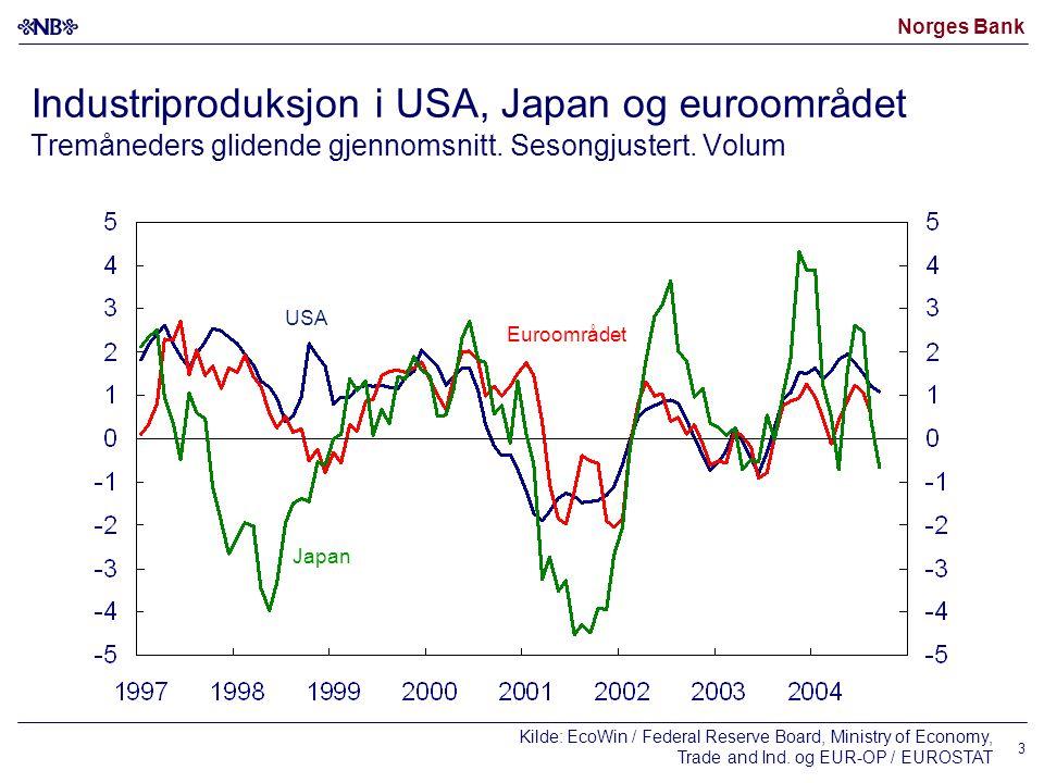 Norges Bank 3 Industriproduksjon i USA, Japan og euroområdet Tremåneders glidende gjennomsnitt. Sesongjustert. Volum Kilde: EcoWin / Federal Reserve B