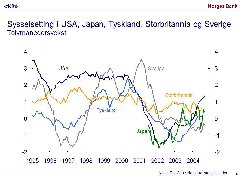 Norges Bank 4 Sysselsetting i USA, Japan, Tyskland, Storbritannia og Sverige Tolvmånedersvekst Kilde: EcoWin / Nasjonal statistikkilder USASverige Tyskland Japan Storbritannia