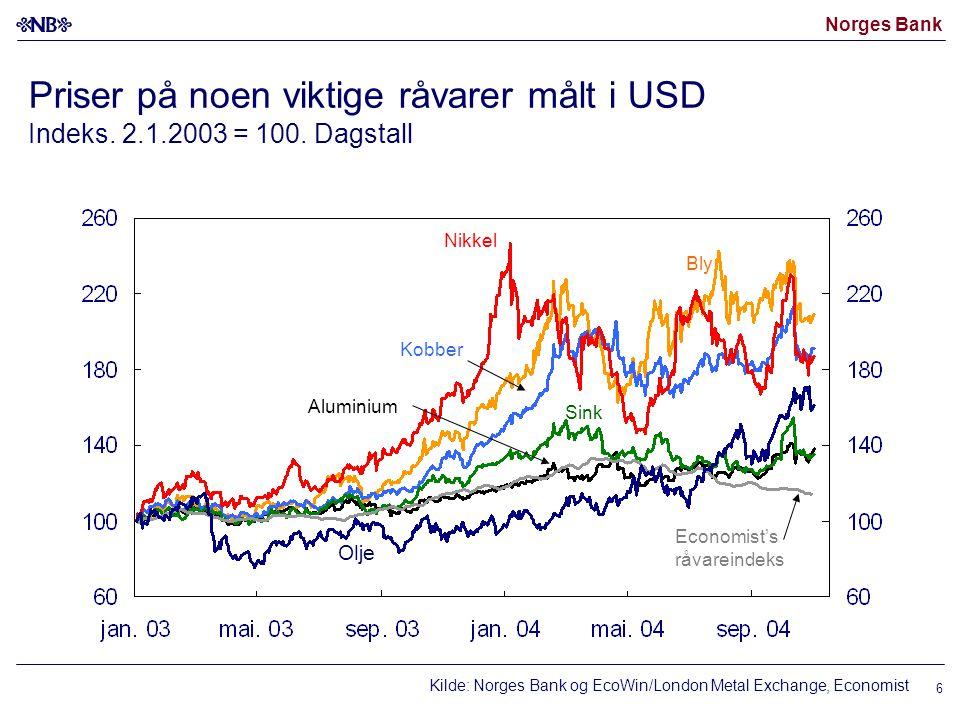 Norges Bank 6 Priser på noen viktige råvarer målt i USD Indeks. 2.1.2003 = 100. Dagstall Kilde: Norges Bank og EcoWin/London Metal Exchange, Economist