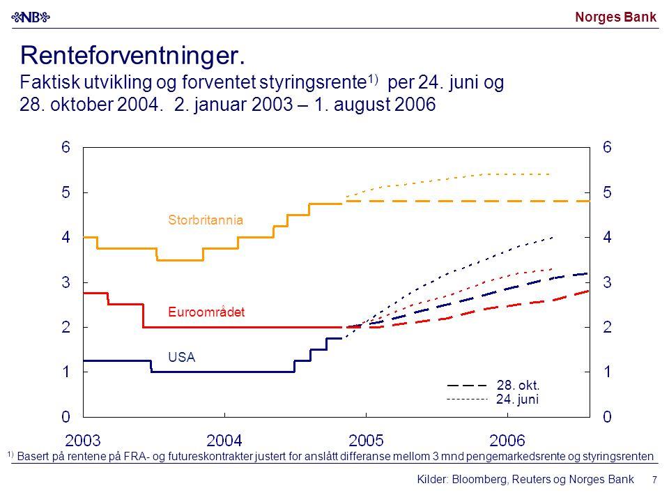 Norges Bank 7 Renteforventninger. Faktisk utvikling og forventet styringsrente 1) per 24. juni og 28. oktober 2004. 2. januar 2003 – 1. august 2006 St