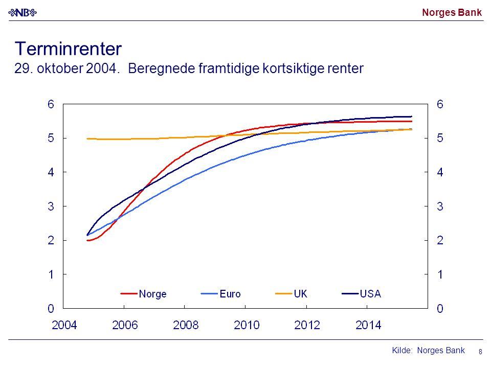 Norges Bank 8 Terminrenter 29. oktober 2004. Beregnede framtidige kortsiktige renter Kilde: Norges Bank