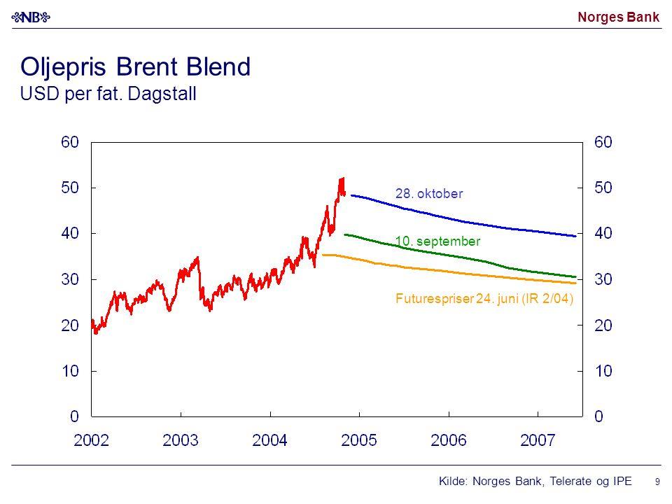 Norges Bank 9 Oljepris Brent Blend USD per fat. Dagstall Kilde: Norges Bank, Telerate og IPE Futurespriser 24. juni (IR 2/04) 28. oktober 10. septembe