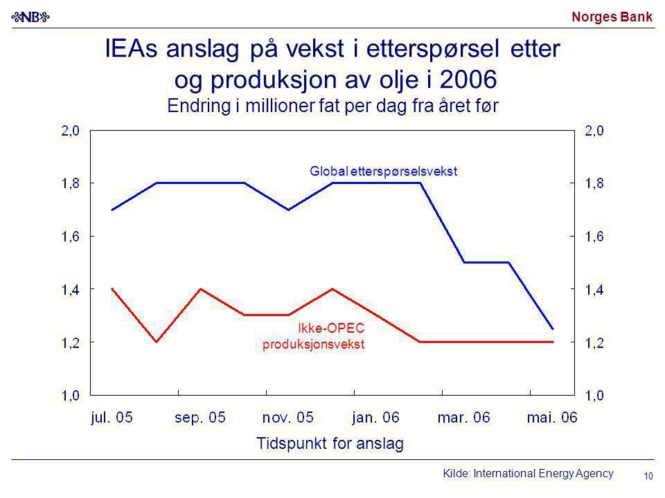 Norges Bank 10 IEAs anslag på vekst i etterspørsel etter og produksjon av olje i 2006 Endring i millioner fat per dag fra året før Kilde: International Energy Agency Ikke-OPEC produksjonsvekst Global etterspørselsvekst Tidspunkt for anslag