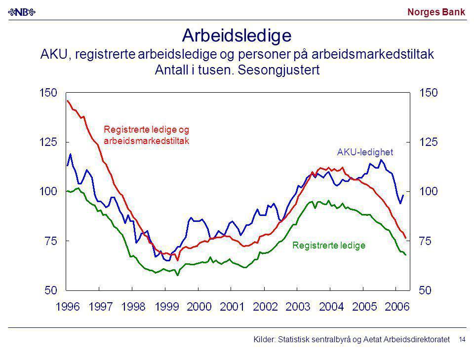 Norges Bank 14 Arbeidsledige AKU, registrerte arbeidsledige og personer på arbeidsmarkedstiltak Antall i tusen.