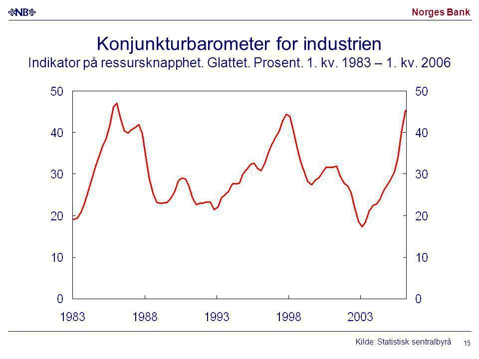 Norges Bank 15 Konjunkturbarometer for industrien Indikator på ressursknapphet.