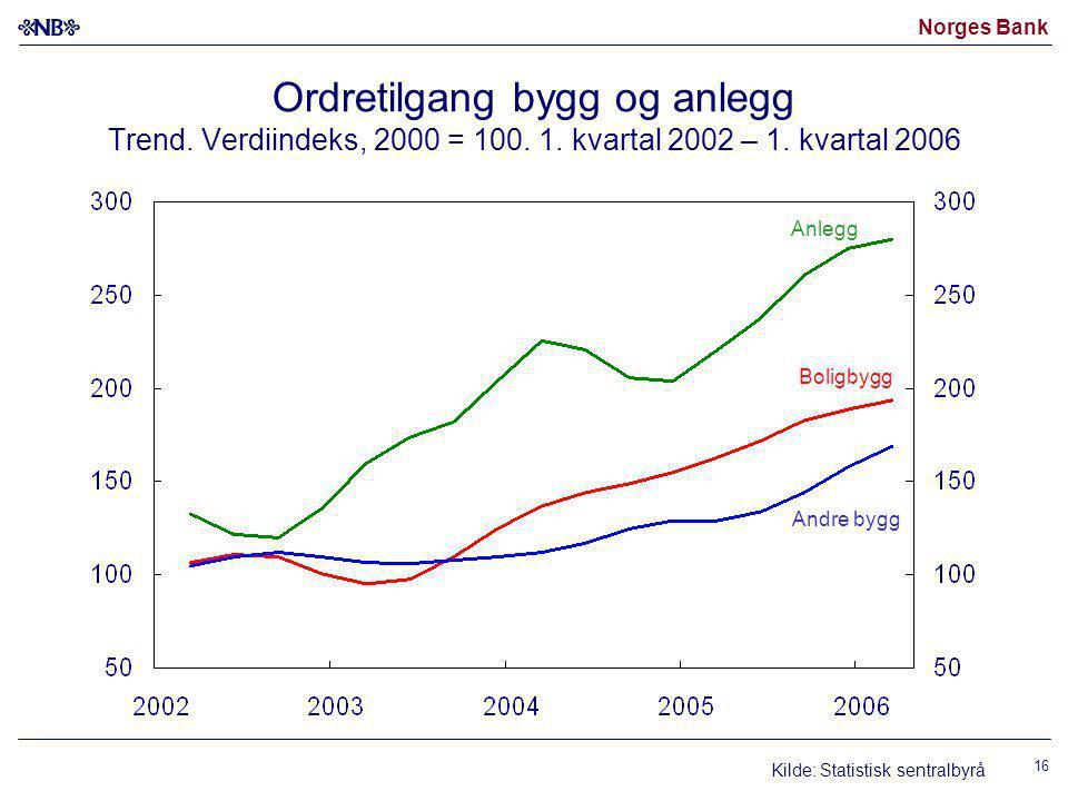 Norges Bank 16 Ordretilgang bygg og anlegg Trend. Verdiindeks, 2000 = 100.