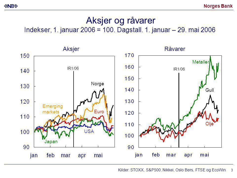 Norges Bank 3 Aksjer og råvarer Indekser, 1. januar 2006 = 100.