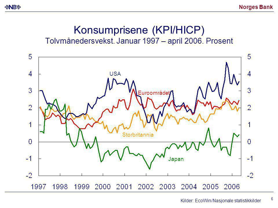 Norges Bank 7 Storbritannia USA Euroområdet Japan 1) USA: KPI uten mat og energi, Japan: KPI uten fersk mat Euroområdet og Storbritannia: KPI uten mat, energi, alkohol og tobakk Kjerneinflasjon 1) KPI/HICP-kjerne.