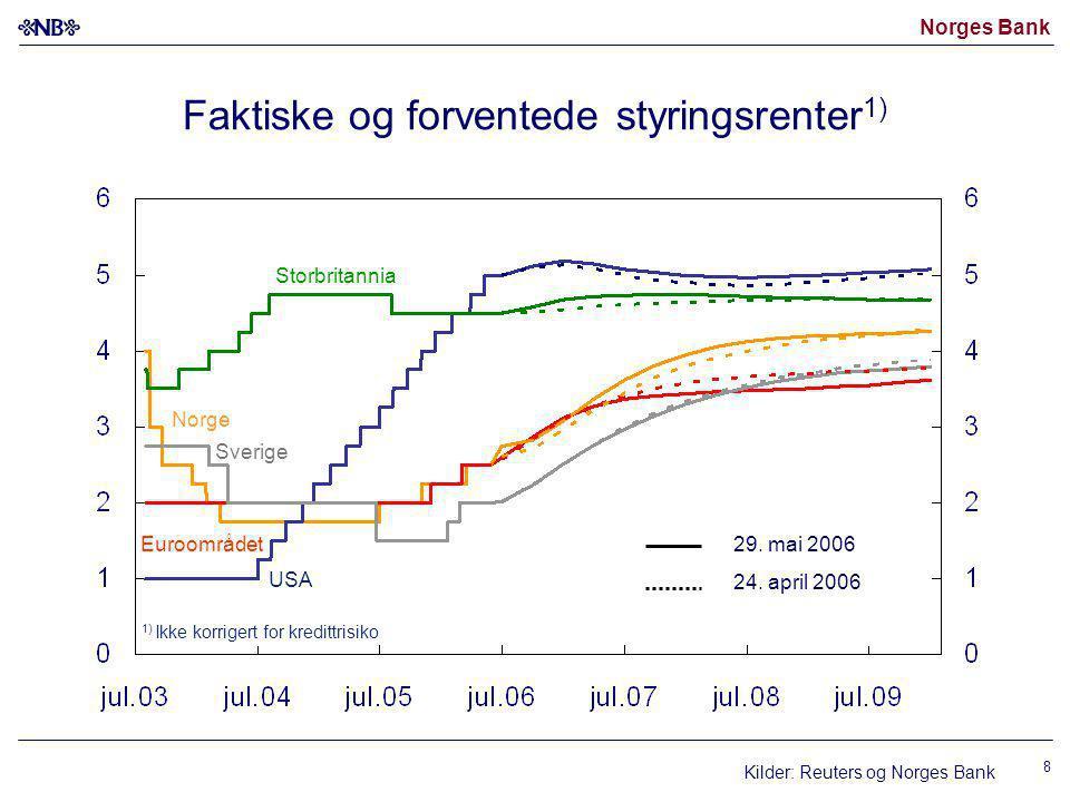 Norges Bank 8 Faktiske og forventede styringsrenter 1) Kilder: Reuters og Norges Bank USA Euroområdet29.