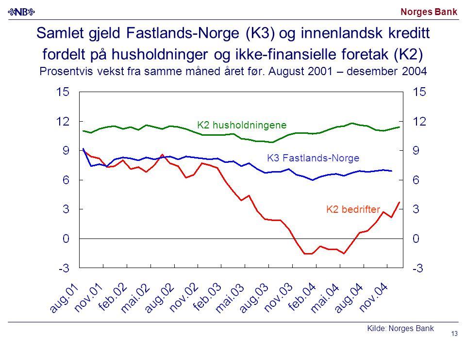 Norges Bank 13 Samlet gjeld Fastlands-Norge (K3) og innenlandsk kreditt fordelt på husholdninger og ikke-finansielle foretak (K2) Prosentvis vekst fra samme måned året før.