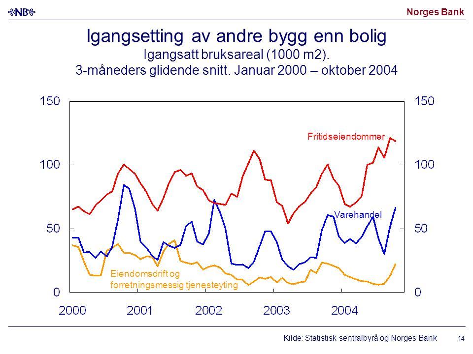 Norges Bank 14 Igangsetting av andre bygg enn bolig Igangsatt bruksareal (1000 m2).