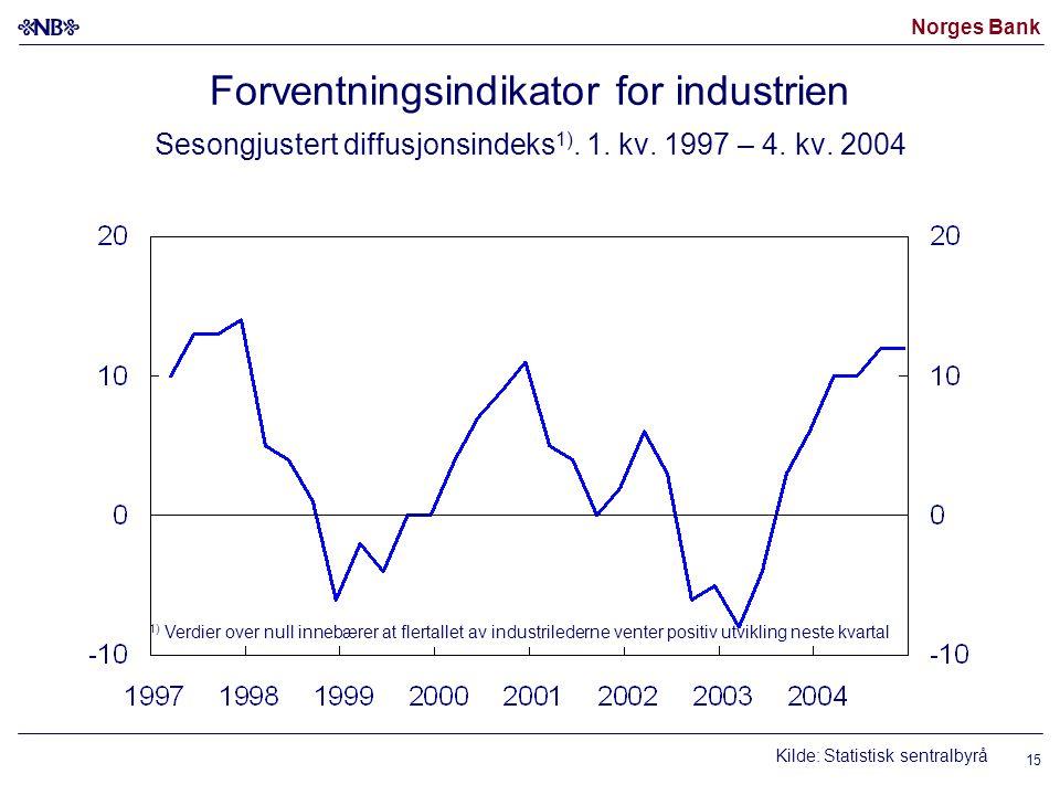 Norges Bank 15 Forventningsindikator for industrien Sesongjustert diffusjonsindeks 1).