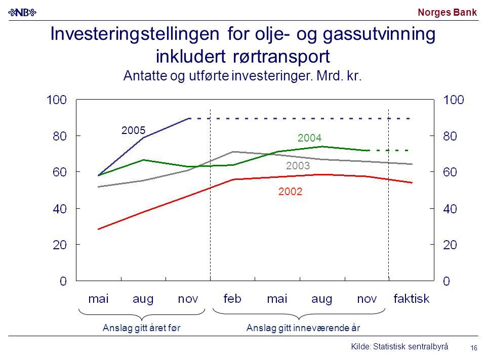Norges Bank 16 Investeringstellingen for olje- og gassutvinning inkludert rørtransport Antatte og utførte investeringer.