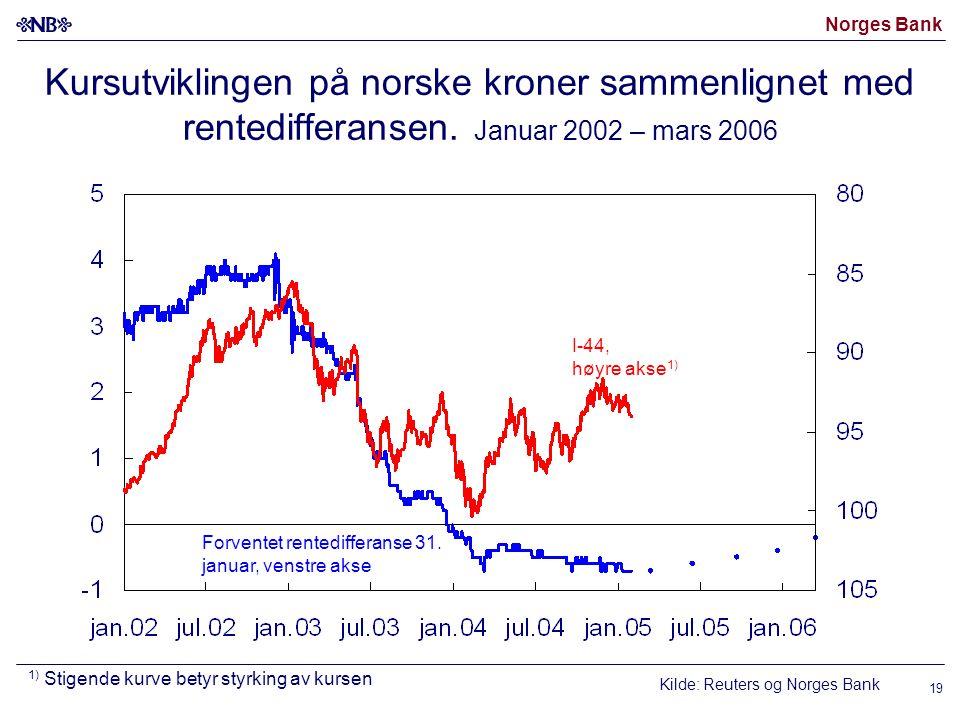 Norges Bank 19 Kursutviklingen på norske kroner sammenlignet med rentedifferansen.