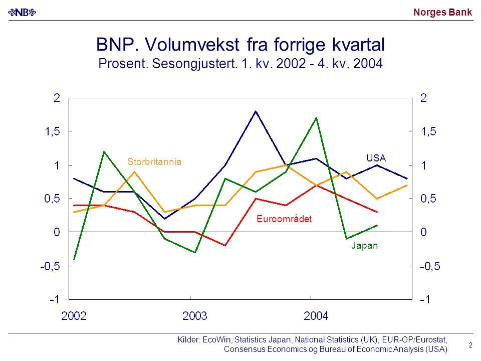Norges Bank 2 BNP. Volumvekst fra forrige kvartal Prosent.