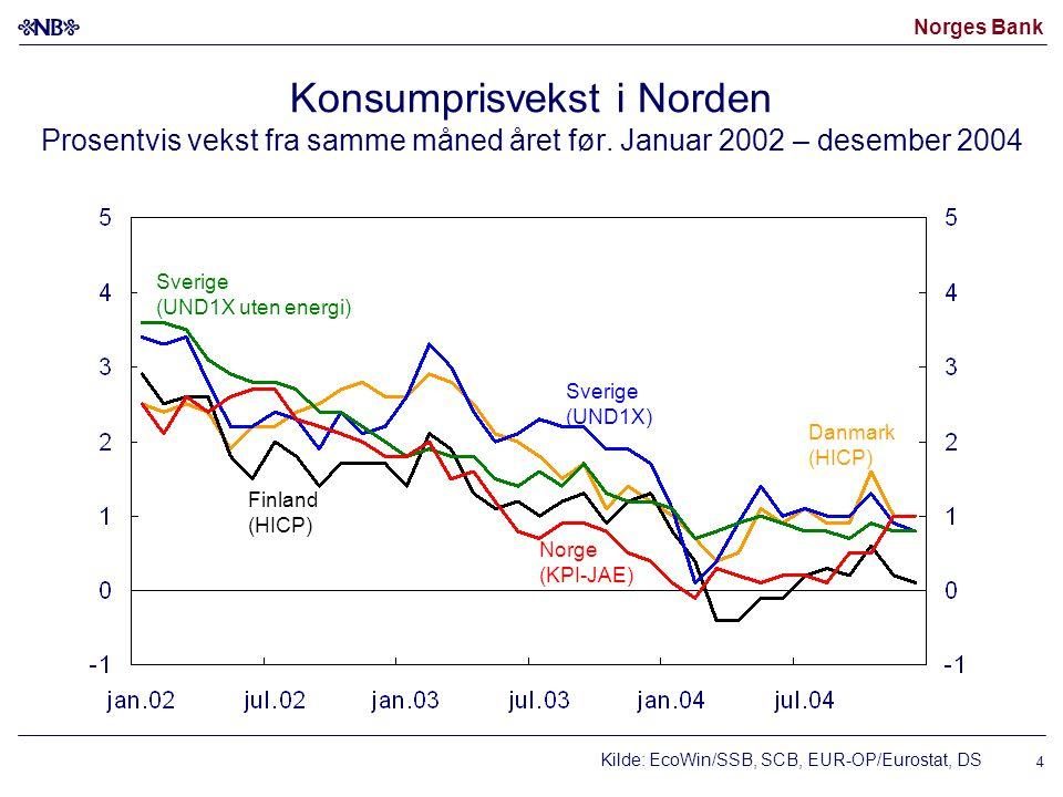 Norges Bank 4 Konsumprisvekst i Norden Prosentvis vekst fra samme måned året før.