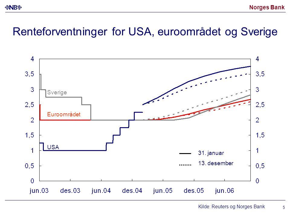 Norges Bank 5 Renteforventninger for USA, euroområdet og Sverige Kilde: Reuters og Norges Bank USA Euroområdet 31.