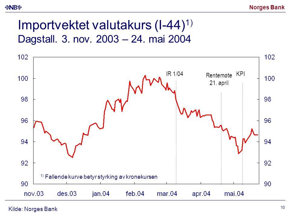 Norges Bank 10 Importvektet valutakurs (I-44) 1) Dagstall. 3. nov. 2003 – 24. mai 2004 Kilde: Norges Bank 1) Fallende kurve betyr styrking av kronekur