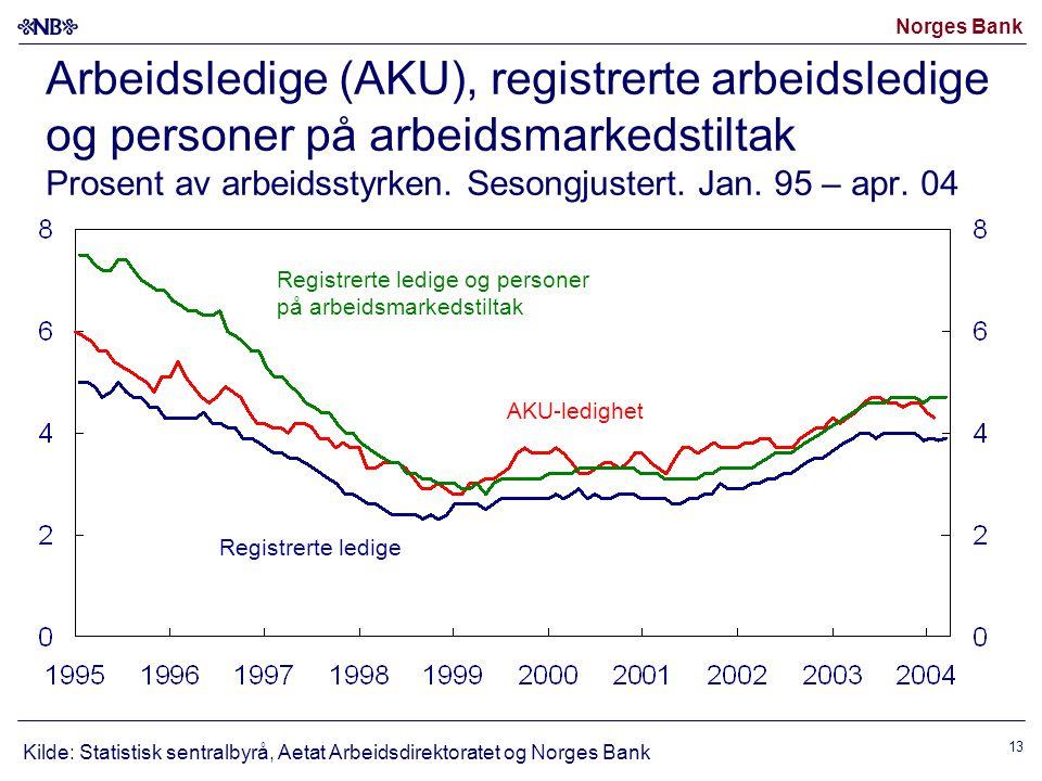 Norges Bank 13 Arbeidsledige (AKU), registrerte arbeidsledige og personer på arbeidsmarkedstiltak Prosent av arbeidsstyrken. Sesongjustert. Jan. 95 –
