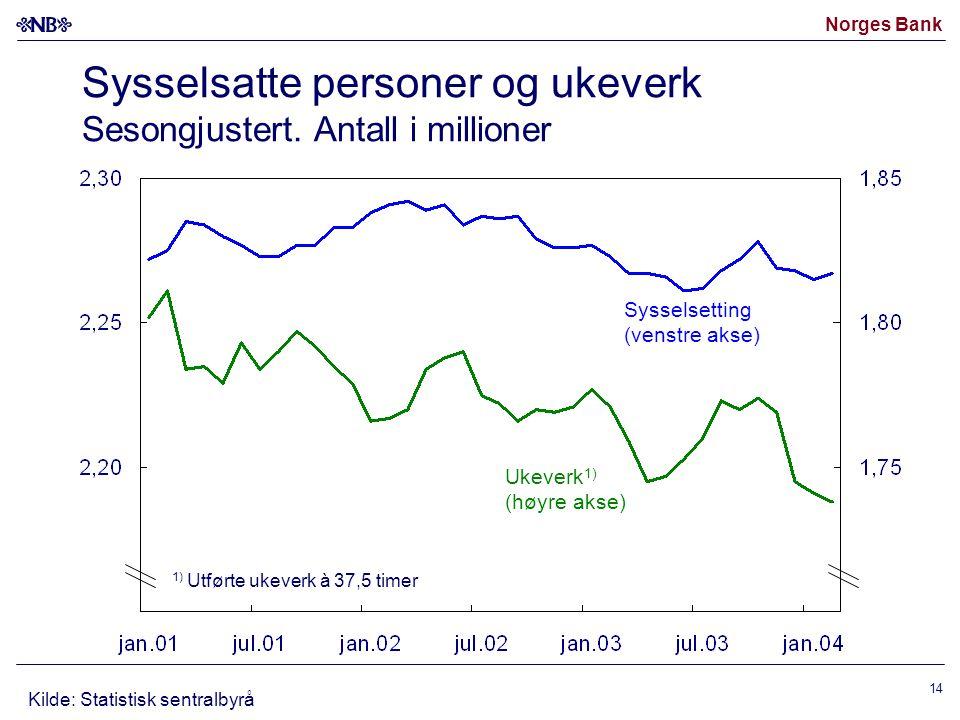Norges Bank 14 Sysselsatte personer og ukeverk Sesongjustert. Antall i millioner Kilde: Statistisk sentralbyrå Sysselsetting (venstre akse) Ukeverk 1)
