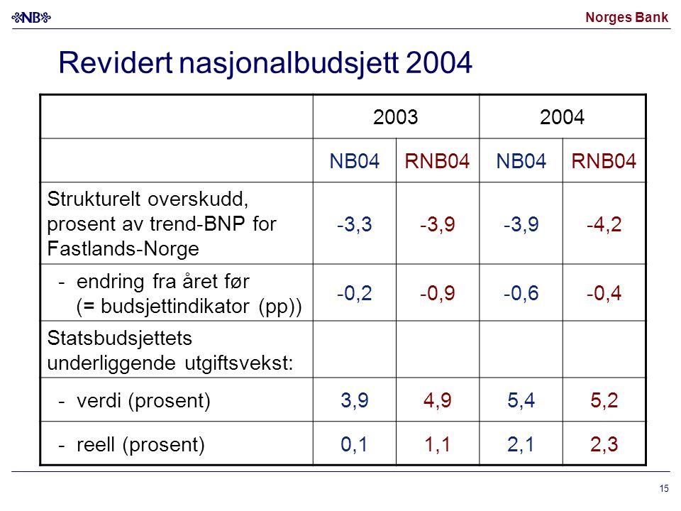 Norges Bank 15 Revidert nasjonalbudsjett 2004 20032004 NB04RNB04NB04RNB04 Strukturelt overskudd, prosent av trend-BNP for Fastlands-Norge -3,3-3,9 -4,