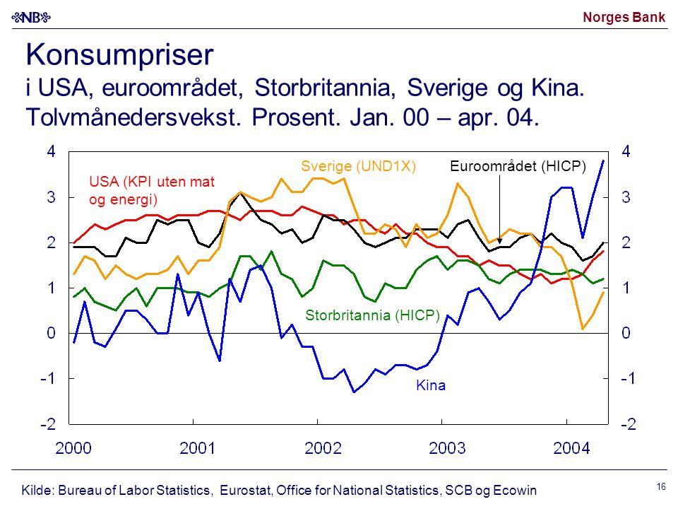 Norges Bank 16 Konsumpriser i USA, euroområdet, Storbritannia, Sverige og Kina. Tolvmånedersvekst. Prosent. Jan. 00 – apr. 04. Kilde: Bureau of Labor