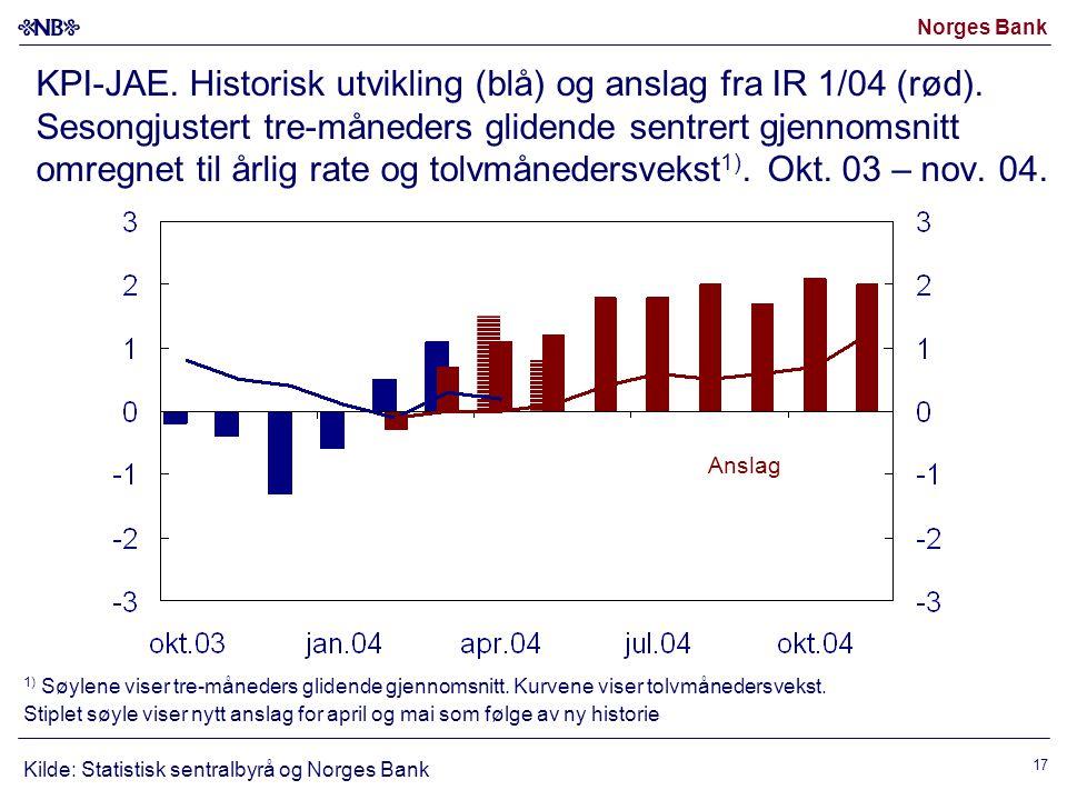 Norges Bank 17 KPI-JAE. Historisk utvikling (blå) og anslag fra IR 1/04 (rød). Sesongjustert tre-måneders glidende sentrert gjennomsnitt omregnet til