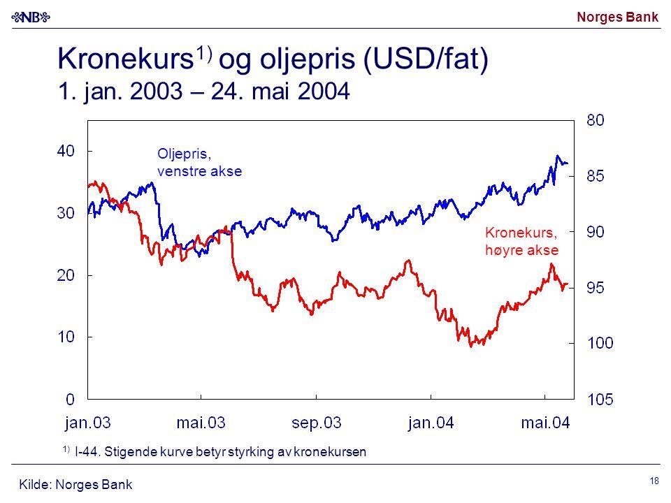 Norges Bank 18 Kronekurs 1) og oljepris (USD/fat) 1. jan. 2003 – 24. mai 2004 Oljepris, venstre akse Kronekurs, høyre akse Kilde: Norges Bank 1) I-44.