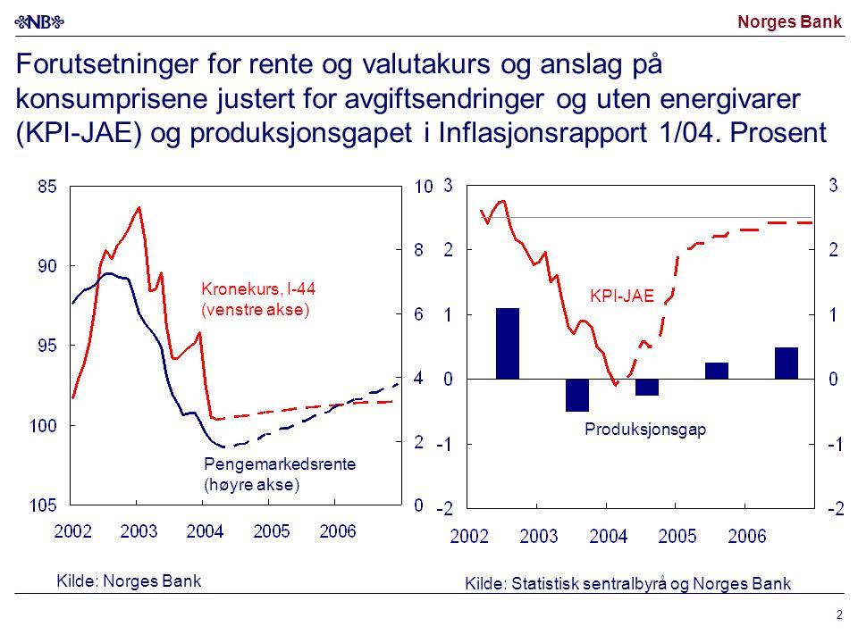 Norges Bank 2 Forutsetninger for rente og valutakurs og anslag på konsumprisene justert for avgiftsendringer og uten energivarer (KPI-JAE) og produksj