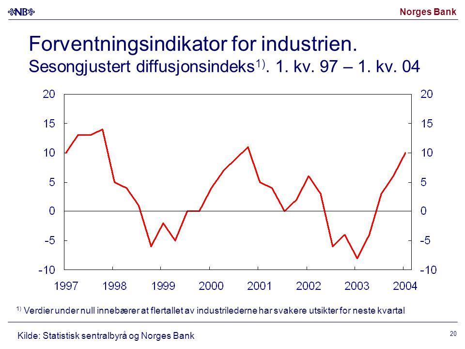 Norges Bank 20 Forventningsindikator for industrien. Sesongjustert diffusjonsindeks 1). 1. kv. 97 – 1. kv. 04 1) Verdier under null innebærer at flert