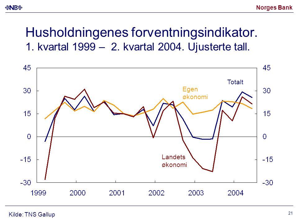 Norges Bank 21 Totalt Egen økonomi Landets økonomi Kilde: TNS Gallup Husholdningenes forventningsindikator. 1. kvartal 1999 – 2. kvartal 2004. Ujuster