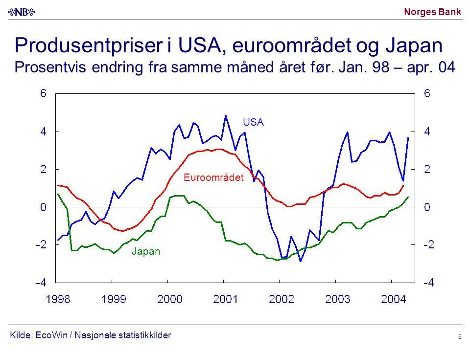 Norges Bank 17 KPI-JAE.Historisk utvikling (blå) og anslag fra IR 1/04 (rød).