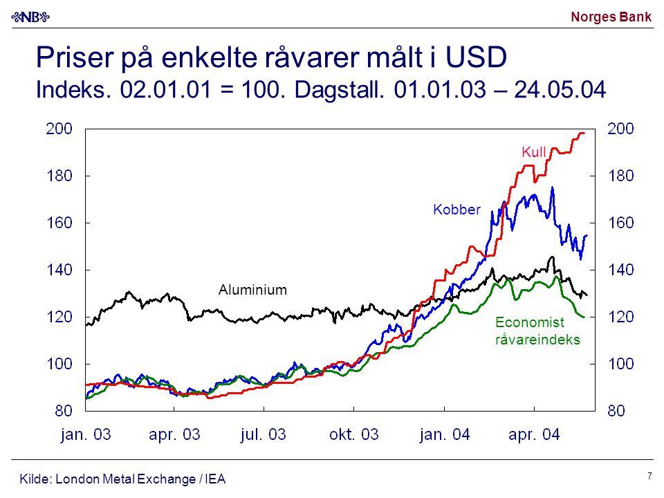 Norges Bank 7 Priser på enkelte råvarer målt i USD Indeks. 02.01.01 = 100. Dagstall. 01.01.03 – 24.05.04 Kilde: London Metal Exchange / IEA Kobber Alu