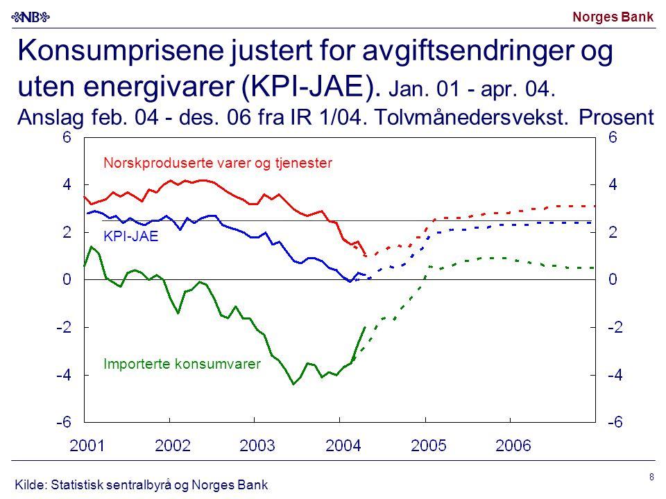 Norges Bank 8 Konsumprisene justert for avgiftsendringer og uten energivarer (KPI-JAE). Jan. 01 - apr. 04. Anslag feb. 04 - des. 06 fra IR 1/04. Tolvm