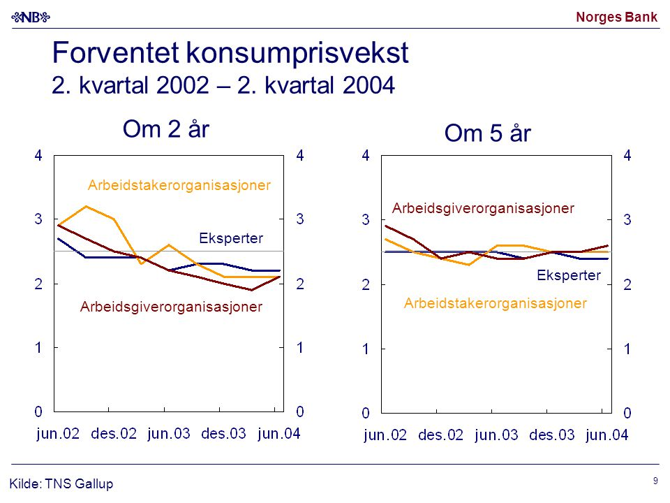 Norges Bank 9 Forventet konsumprisvekst 2. kvartal 2002 – 2. kvartal 2004 Eksperter Arbeidsgiverorganisasjoner Kilde: TNS Gallup Arbeidstakerorganisas